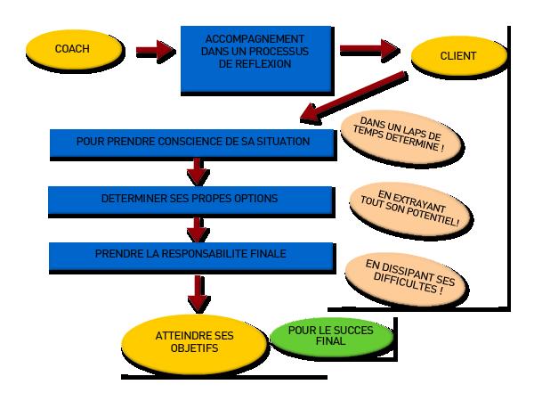 definicion-coaching-fr