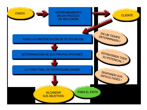 definicion-coaching